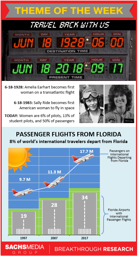 Airplanes Week Infographic