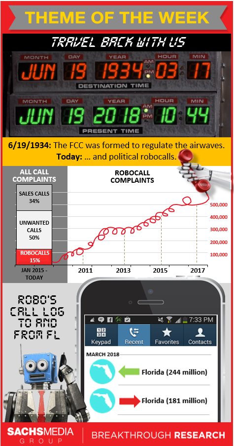 Robocalling Week Infographic