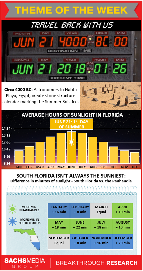Sunshine in Florida Week Infographic