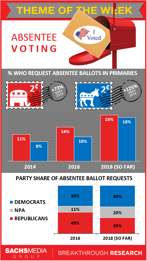 Absentee Voting Primaries