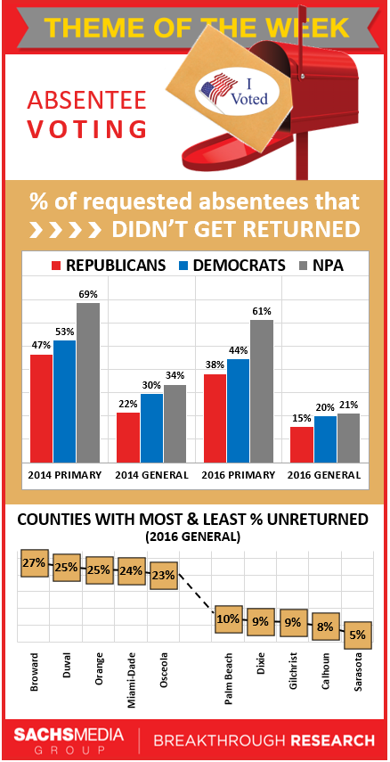 Unreturned Absentee Ballots