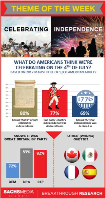 July 4 History