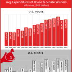 Average Expenditures of House & Senate Winners