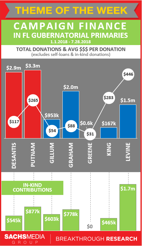Campaign Finance Contributions