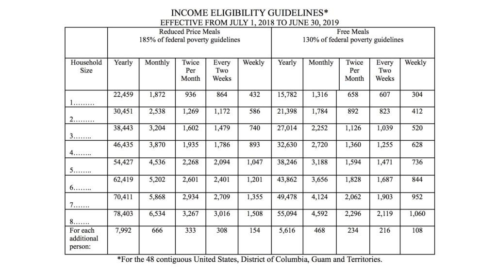 florida income eligibility guidelines for free and reduced price meals